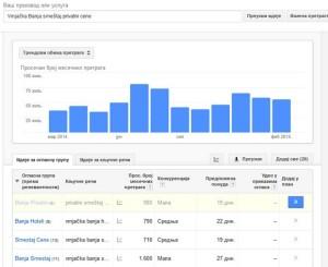 Googlov alat za ključne reči