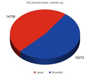 broj pregledanih strana na zanimljivom sajtu u 2015 godini