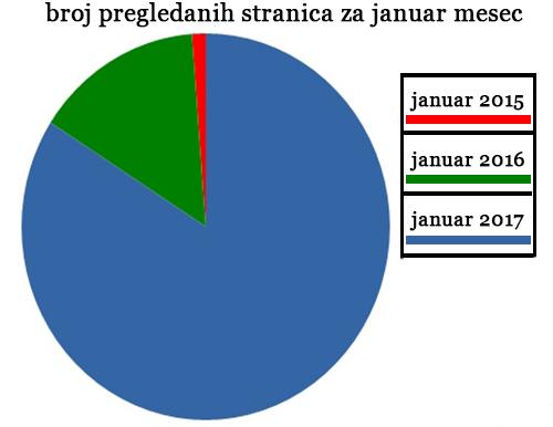 bajeonline.net statistika